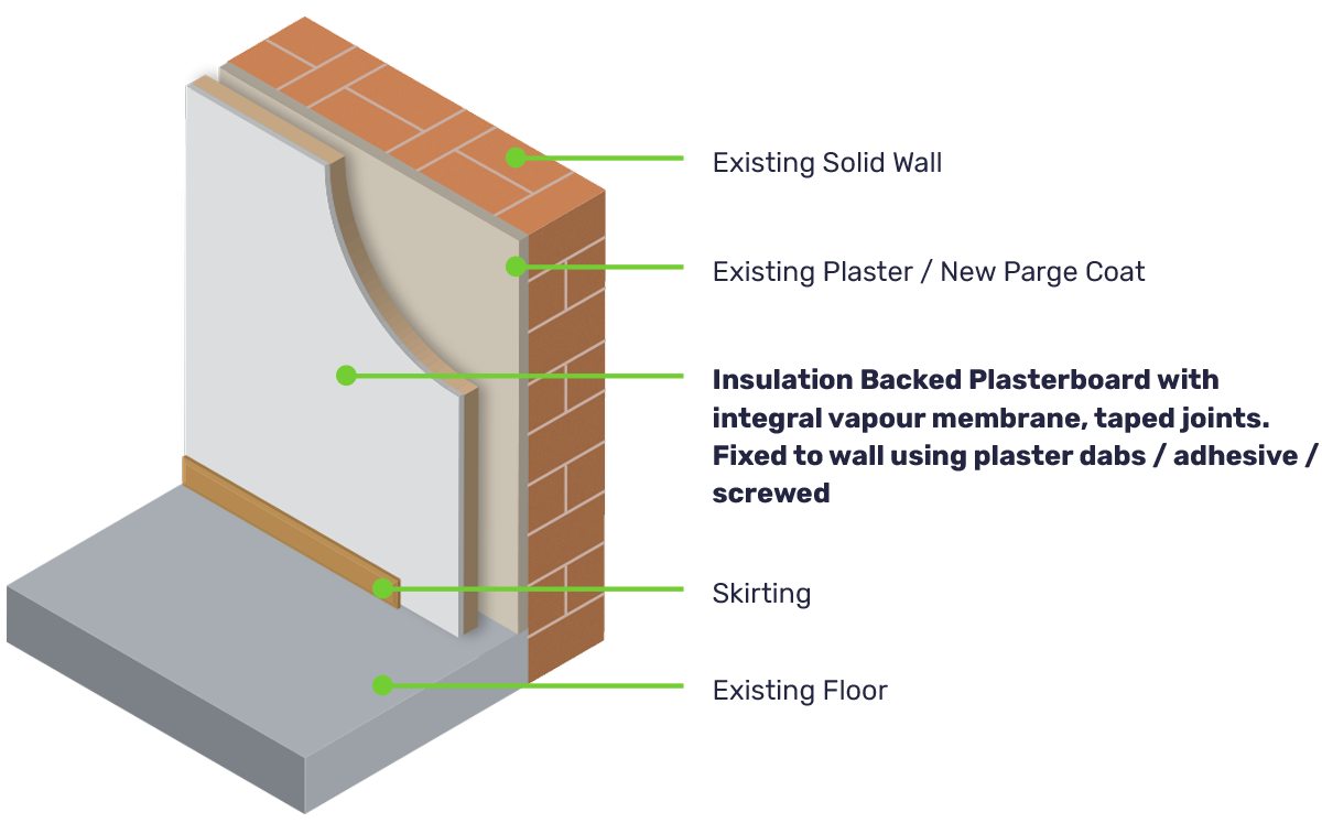 Internal Wall Insulation explained